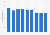 Chiffre d'affaires de la publicité et des études de marché en France 2008-2016