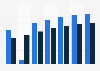 Canada mobile phone gamer penetration 2013-2019