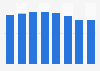 Frais de personnel de la publicité et des études de marché en France 2009-2016