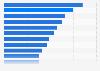 Frecuencia de uso redes sociales 2.0 en España en 2013 y 2014