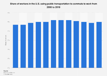 U.S. workers using public transportation to commute to work 2000-2017