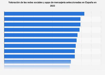 Ranking de satisfacción con las redes sociales y apps de mensajería en España 2019