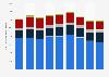 Actifs financiers par type d'institutions financières en France 2008-2014