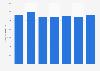 Monatsbrutto in der Arbeitskräftevermittlung und -überlassung in der Schweiz bis 2016