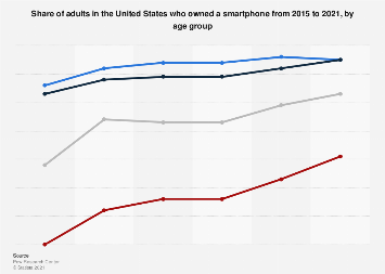 Smartphone ownership in the U.S. 2015-2018, by age group