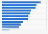 Types d'organismes de bienfaisance les plus financés par le public en France 2014