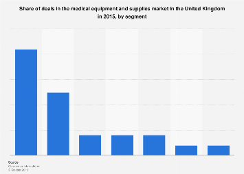 Deals in the medical equipment and supplies market in the UK 2015, by segment