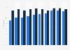 Porcentaje de españoles que participaron en redes sociales 2011-2018