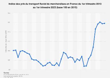 Transport fluvial de marchandises: indice des prix en France T3 2013-T1 2017