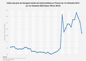 Transport aérien de marchandises: indice des prix en France T3 2013-T4 2018