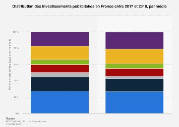 Dépenses en publicité en France par média 2013-2016