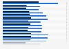 TV-Zuschauer von Schlag den Raab bis 2015