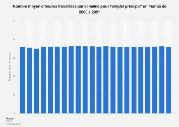 Temps de travail hebdomadaire moyen en France 2000-2018