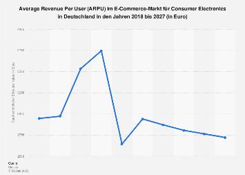 Prognose des ARPU im Online-Markt für Consumer Electronics in Deutschland bis 2023