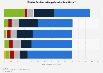 Bewirtschaftungsformen der Küchen in deutschen Krankenhäusern bis 2016