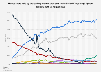 Internet browser market share in the UK 2010-2019, by month