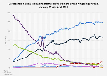 Non-mobile internet browser market share in the UK 2014-2017, by month