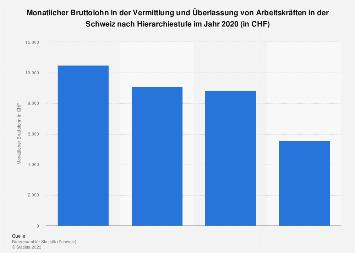 Monatsbrutto in der Arbeitskräftevermittlung Schweiz nach Hierarchiestufe 2016
