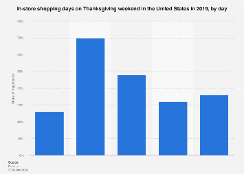 Brick-and-mortar: Thanksgiving weekend's peak shopping days 2019