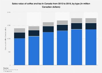 Canadian sales value of coffee and tea by type 2013-2018