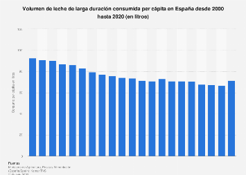Consumo per cápita de leche de larga duración en España entre 2000 y 2017