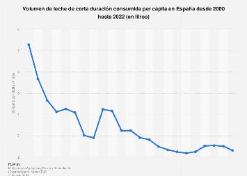 Consumo per cápita de leche de corta duración España 2000-2017