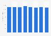Frais de personnel du secteur de la manufacture de papier en France 2009-2016