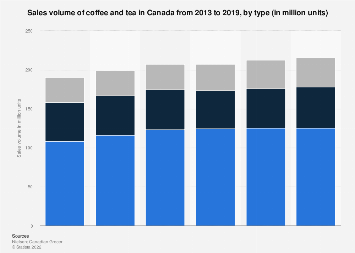 Canadian sales volume of coffee and tea in Canada by type 2013-2018