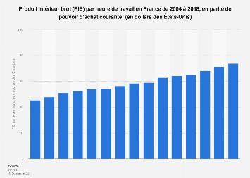 PIB par heure travaillée en parité de pouvoir d'achat en France 2004-2016