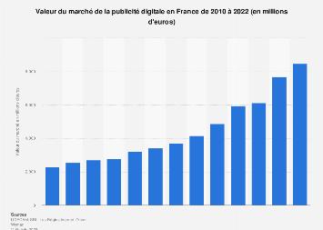 Marché de la publicité digitale en valeur en France 2010-2018