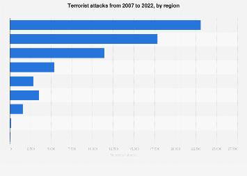Terrorist attacks by region 2002-2017