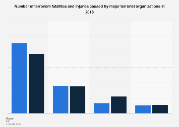 Fatalities and injuries caused by major terrorist groups 2016