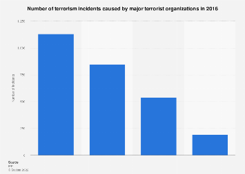 Terrorism incidents caused by major terrorist groups 2016
