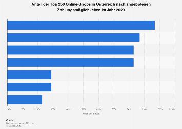Zahlungsmöglichkeiten der Online-Shops in Österreich 2018