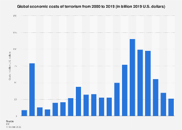 Global economic costs of terrorism 2000-2016