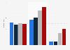 Publicité : répartition des dépenses en display par appareil en France 2014-2018