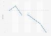 Leerstandsquote von Wohnungen in Bochum bis 2016
