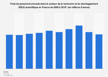 Coût annuel des frais de personnel en R&D scientifique en France 2009-2015