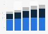 Worldwide managed file transfer software revenue 2009-2013, by region
