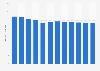 Sales volume of PC games in Germany 2005-2016