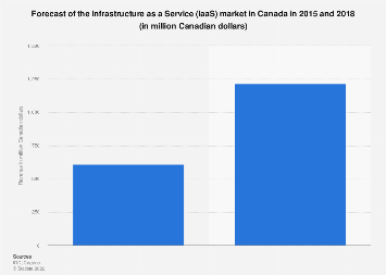 IaaS market in Canada in 2015 and 2018