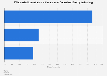 Canada TV household penetration 2016, by technology