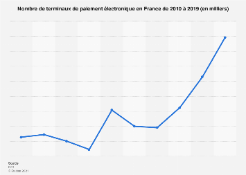 Nombre de terminaux de paiement électroniques en France 2010-2015