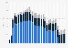 Revenue breakdown of AT&T's international segment 2015-2019