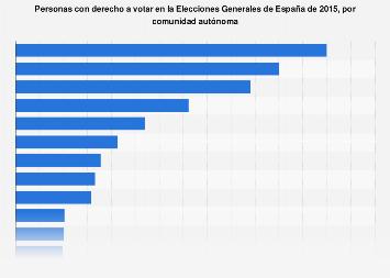 Número de votantes registrados en España 2015, por comunidad autónoma