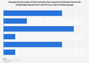 U.S. house fires set caused by Christmas trees by extent of fire damage 2010-2014