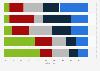 Umfrage zu Erwartungen an die Politik bezüglich Industrie 4.0 in der Schweiz 2015