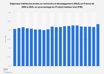 Dépenses en recherche et développement en part du PIB en France 2000-2017