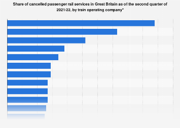 Share of cancelled or late trains by TOC United Kingdom (UK) Q1 2017/18