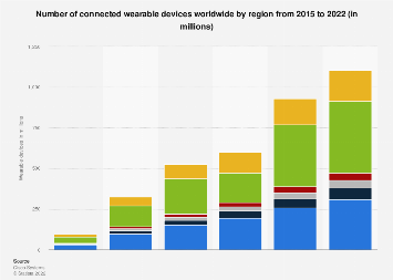 Number of connected wearable devices worldwide by region 2015-2022
